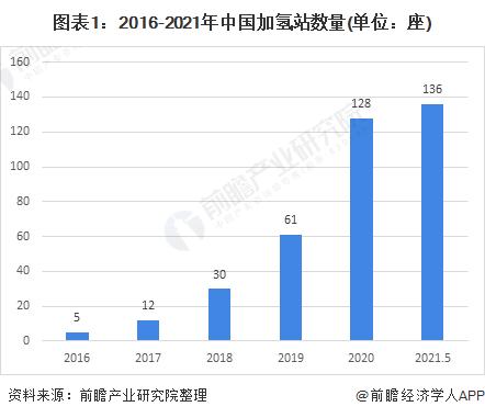 图表1:2016-2021年中国加氢站数量(单位:座)