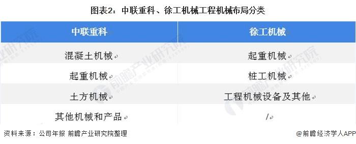 图表2:中联重科、徐工机械工程机械布局分类