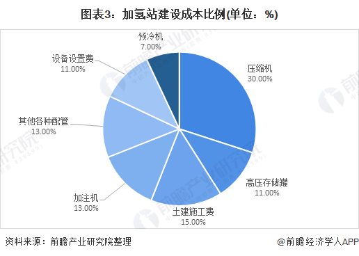 图表3:加氢站建设成本比例(单位:%)