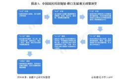 中国港口发展政策及发展目标深度解读