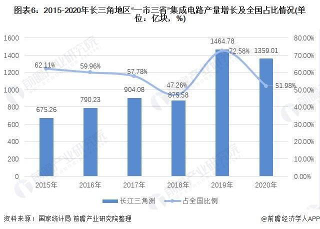 """图表6:2015-2020年长三角地区""""一市三省""""集成电路产量增长及全国占比情况(单位:亿块,%)"""