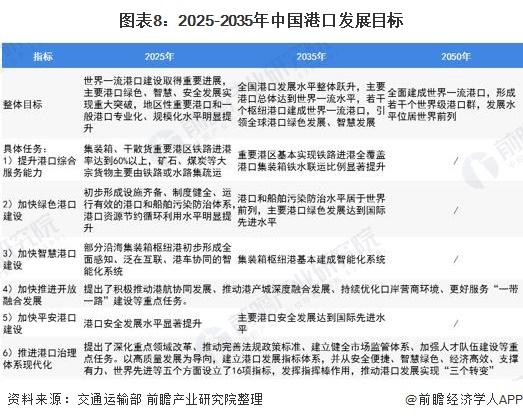图表8:2025-2035年中国港口发展目标