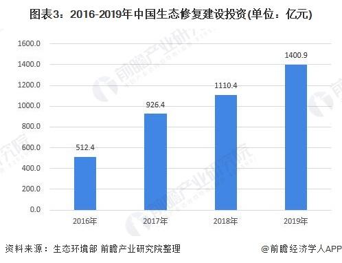 图表3:2016-2019年中国生态修复建设投资(单位:亿元)