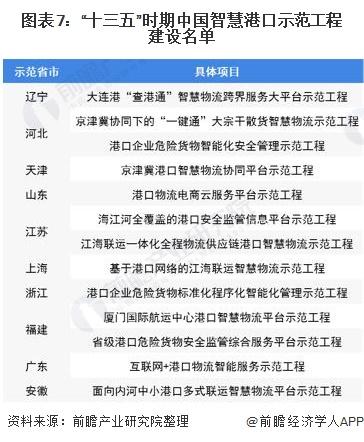 """图表7:""""十三五""""时期中国智慧港口示范工程建设名单"""