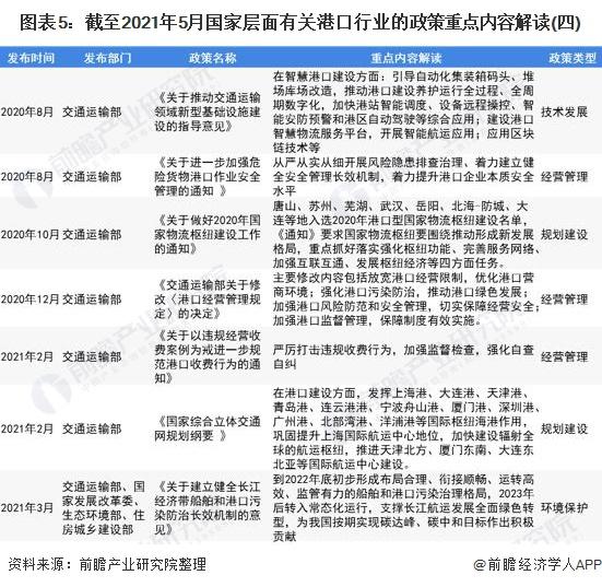 图表5:截至2021年5月国家层面有关港口行业的政策重点内容解读(四)