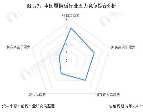 图表7:中国覆铜板行业五力竞争综合分析