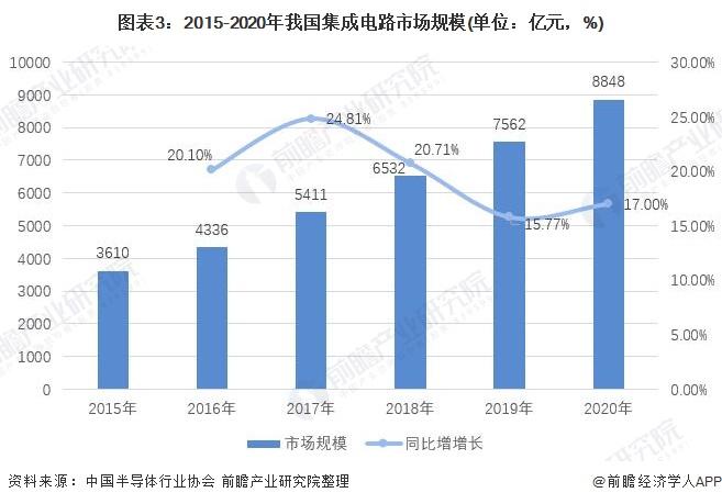 图表3:2015-2020年我国集成电路市场规模(单位:亿元,%)