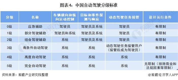 图表4:中国自动驾驶分级标准