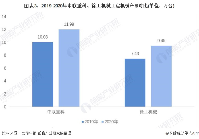 图表3:2019-2020年中联重科、徐工机械工程机械产量对比(单位:万台)