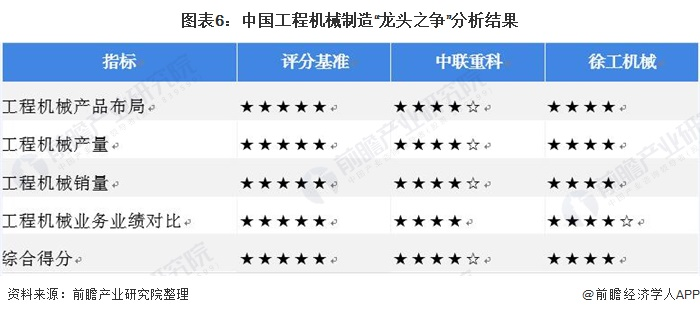 """图表6:中国工程机械制造""""龙头之争""""分析结果"""