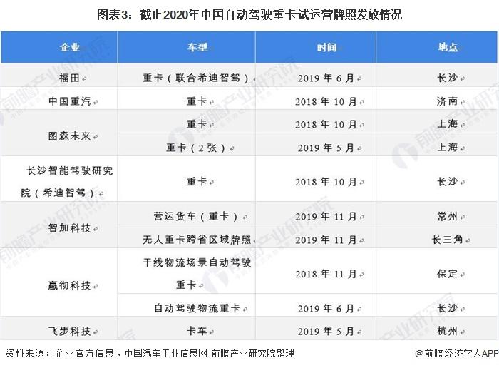 图表3:截止2020年中国自动驾驶重卡试运营牌照发放情况