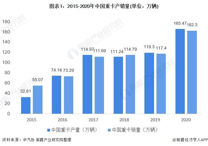 图表1:2015-2020年中国重卡产销量(单位:万辆)