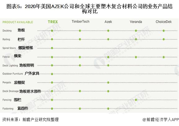 图表5:2020年美国AZEK公司和全球主要塑木复合材料公司的业务产品结构对比