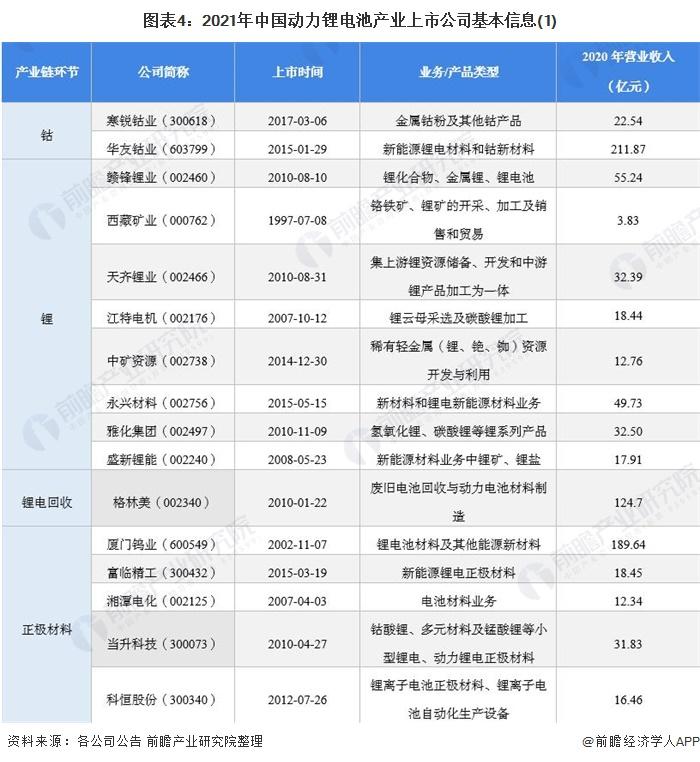 图表4:2021年中国动力锂电池产业上市公司基本信息(1)
