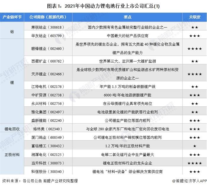 图表1:2021年中国动力锂电池行业上市公司汇总(1)