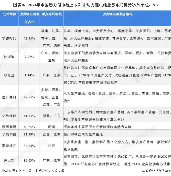 图表8:2021年中国动力锂电池上市公司-动力锂电池业务布局情况分析(单位:%)