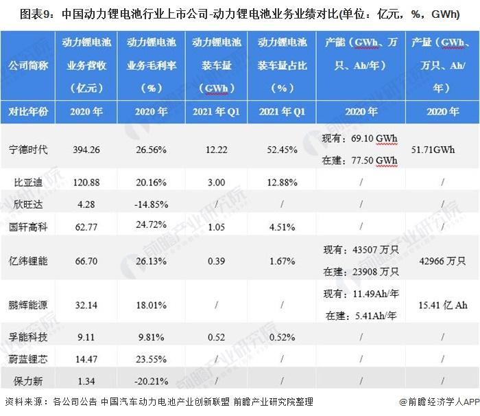 图表9:中国动力锂电池行业上市公司-动力锂电池业务业绩对比(单位:亿元,%,GWh)