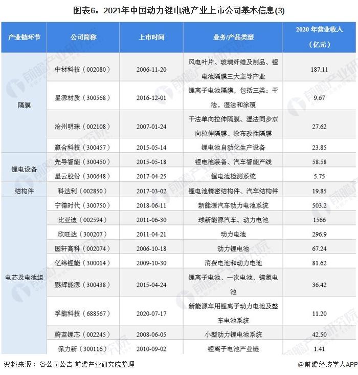 图表6:2021年中国动力锂电池产业上市公司基本信息(3)