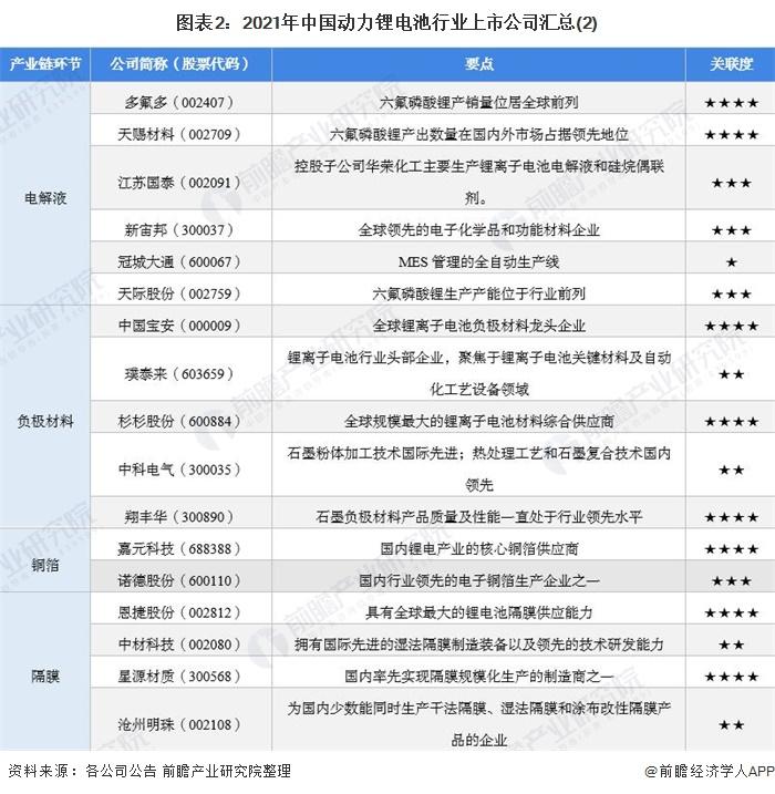图表2:2021年中国动力锂电池行业上市公司汇总(2)