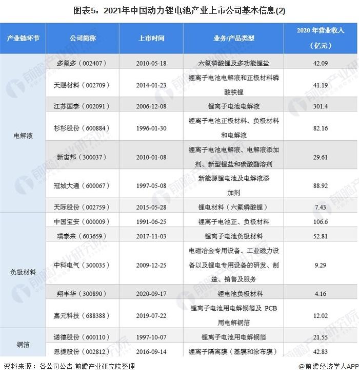 图表5:2021年中国动力锂电池产业上市公司基本信息(2)