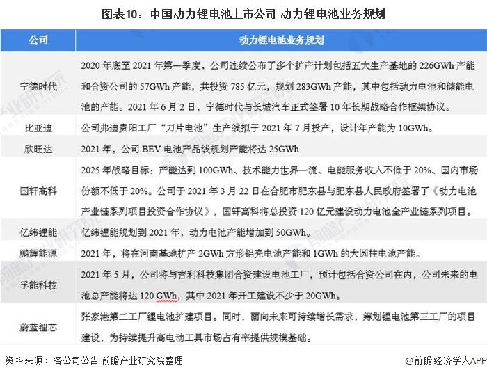 图表10:中国动力锂电池上市公司-动力锂电池业务规划