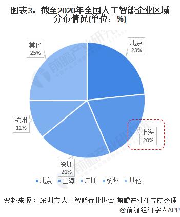 图表3:截至2020年全国人工智能企业区域分布情况(单位:%)