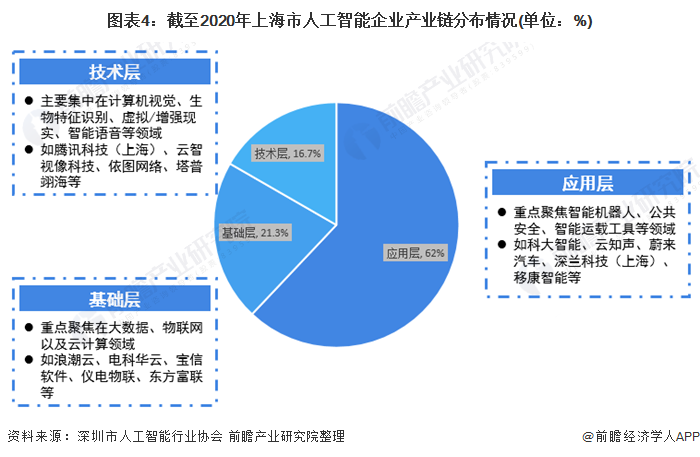 图表4:截至2020年上海市人工智能企业产业链分布情况(单位:%)