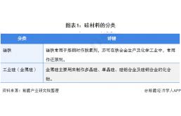产量下跌,全球工业硅产业将进一步向中国迁移!