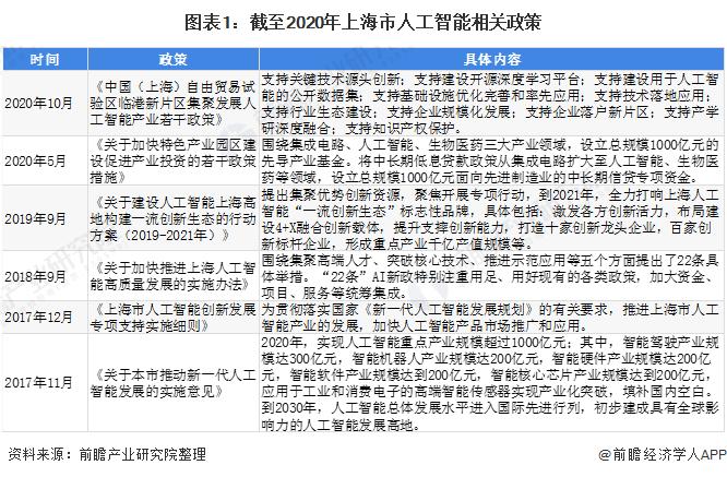 图表1:截至2020年上海市人工智能相关政策
