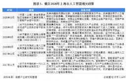 2021年上海市人工智能市场发展现状分析