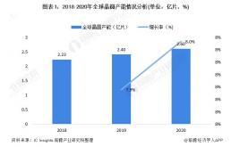2021年全球半导体硅片市场分析