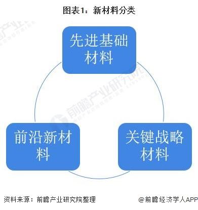 图表1:新材料分类
