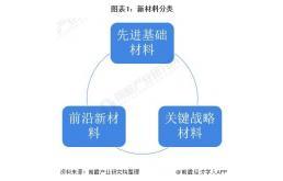 新材料产业技术现状及发展趋势分析