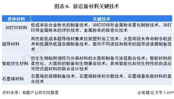 图表4:前沿新材料关键技术