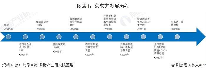图表1:京东方发展历程
