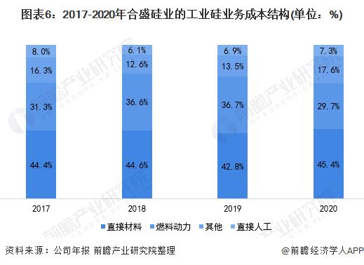 图表6:2017-2020年合盛硅业的工业硅业务成本结构(单位:%)
