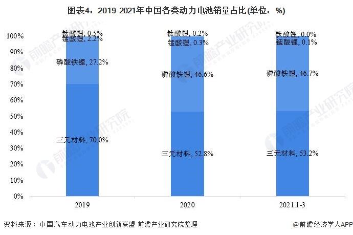 图表4:2019-2021年中国各类动力电池销量占比(单位:%)