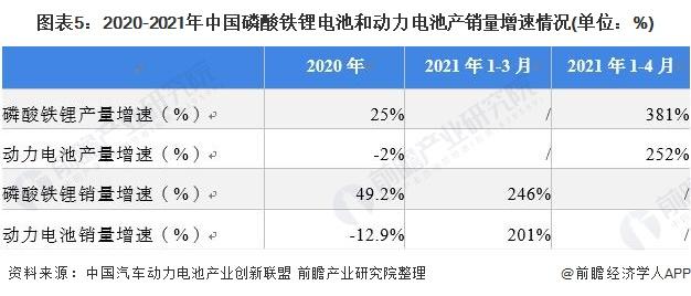 图表5:2020-2021年中国磷酸铁锂电池和动力电池产销量增速情况(单位:%)