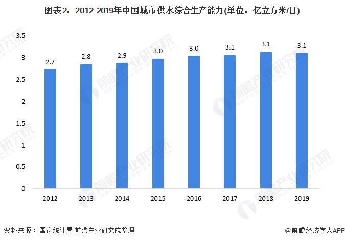 图表2:2012-2019年中国城市供水综合生产能力(单位:亿立方米/日)