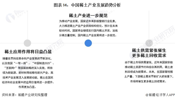 图表14:中国稀土产业发展趋势分析