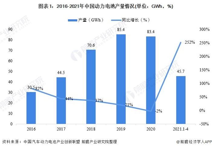 图表1:2016-2021年中国动力电池产量情况(单位:GWh,%)