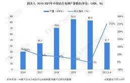 2021中国动力电池行业市场分析,磷酸铁锂电池逐渐成为主流