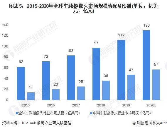 圖表5:2015-2020年全球車載攝像頭市場規模情況及預測(單位:億美元,億元)