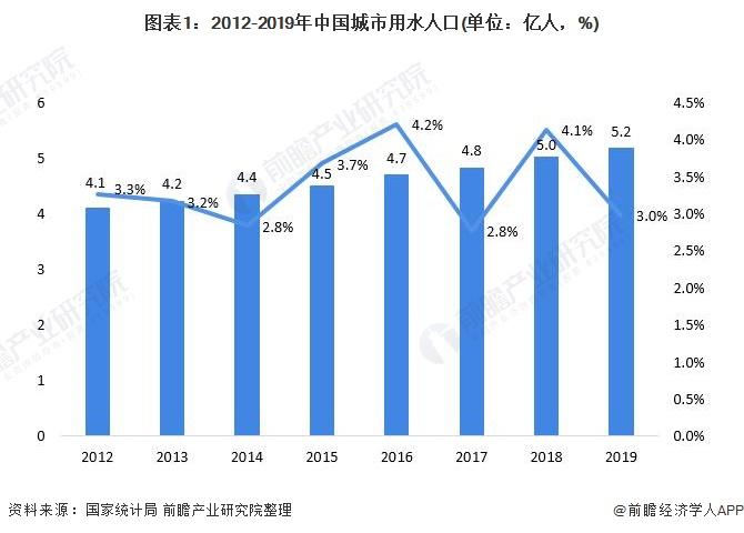 图表1:2012-2019年中国城市用水人口(单位:亿人,%)