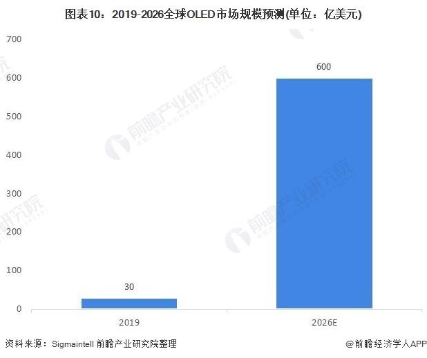 图表10:2019-2026全球OLED市场规模预测(单位:亿美元)
