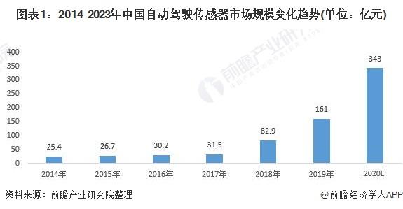 圖表1:2014-2023年中國自動駕駛傳感器市場規模變化趨勢(單位:億元)