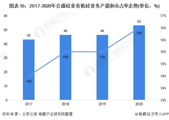 图表10:2017-2020年合盛硅业有机硅业务产能和市占率走势(单位:%)