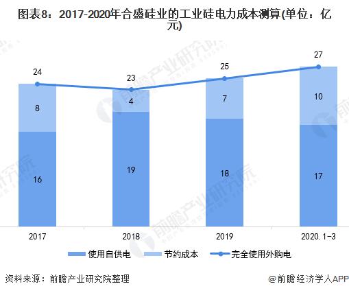 图表8:2017-2020年合盛硅业的工业硅电力成本测算(单位:亿元)