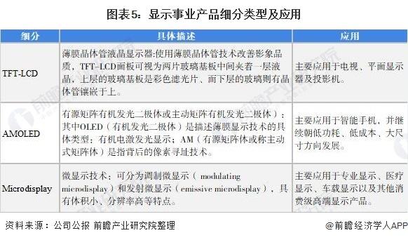 图表5:显示事业产品细分类型及应用