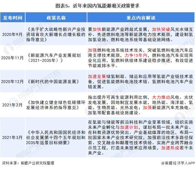图表5:近年来国内氢能源相关政策要求